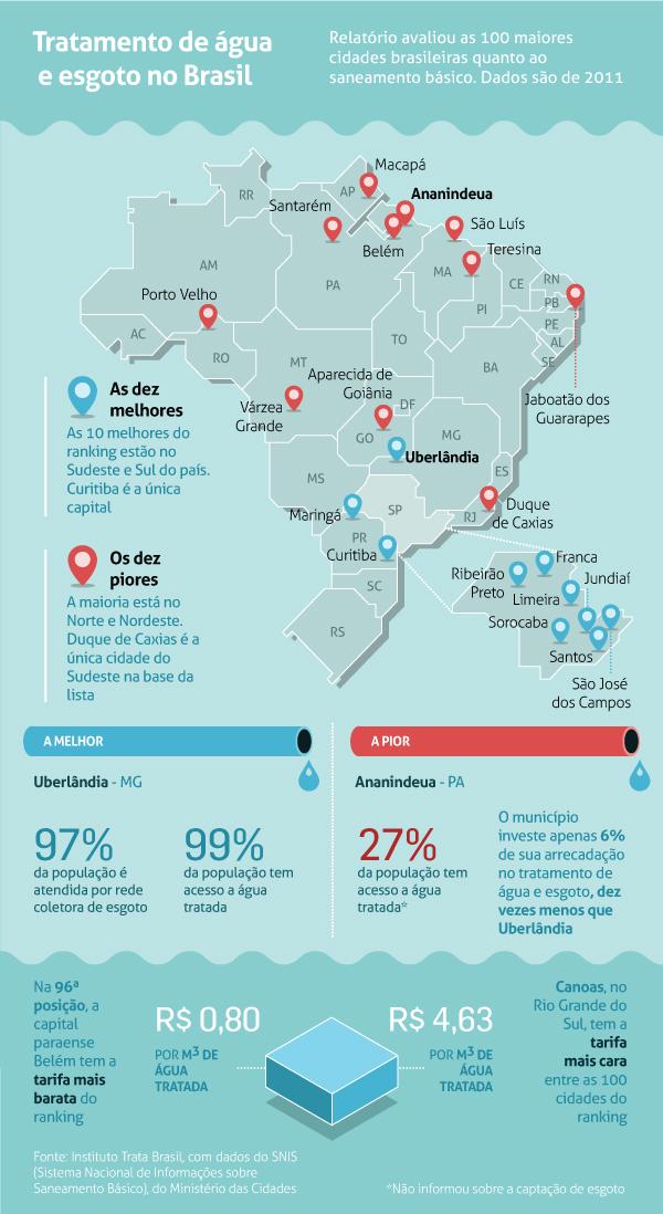 tratamento_agua_esgoto Curitiba