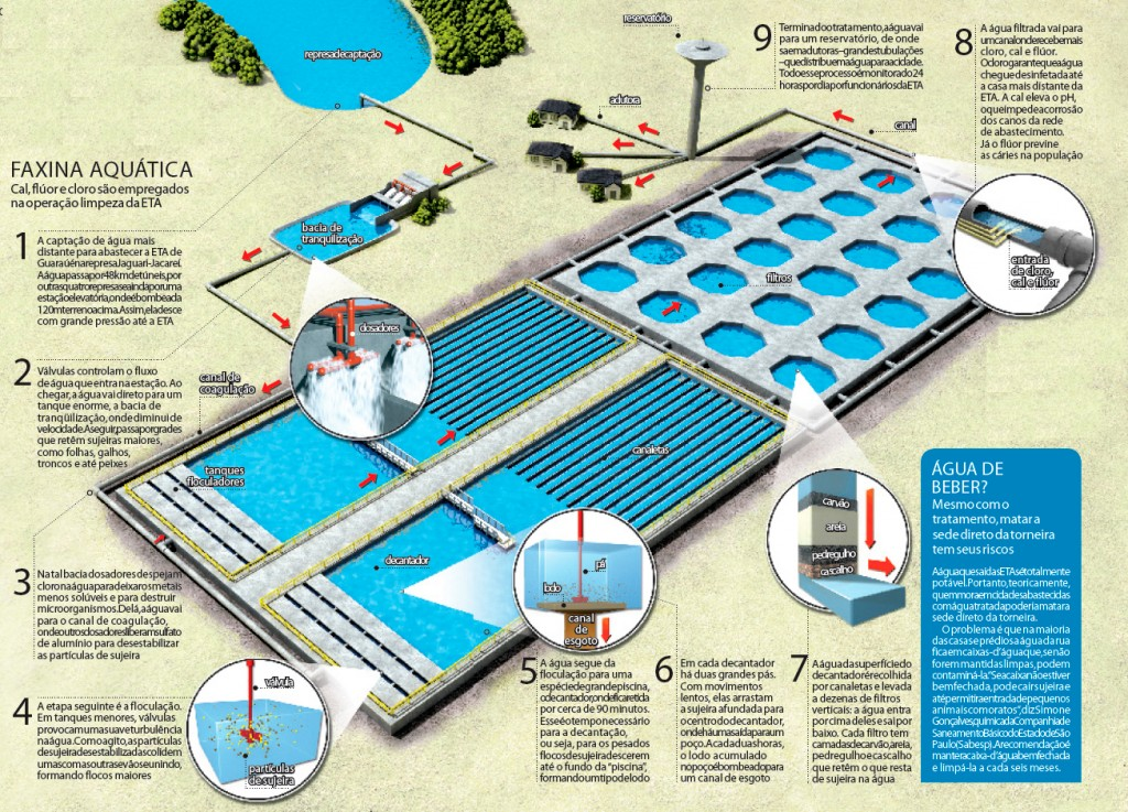 Desentupidora-Curitiba----tratamento-da-água-como-funciona